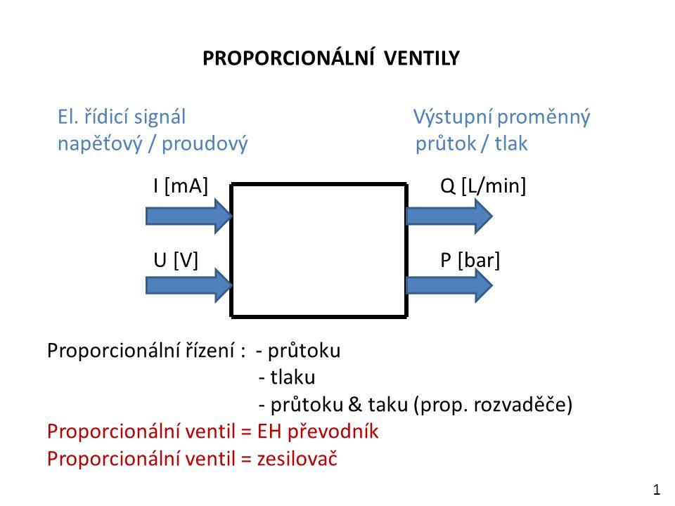 PROPORCIONÁLNÍ VENTILY El. řídicí signál Výstupní proměnný napěťový / proudový průtok / tlak I [mA] U [V] Q [L/min] P [bar] Proporcionální řízení : -