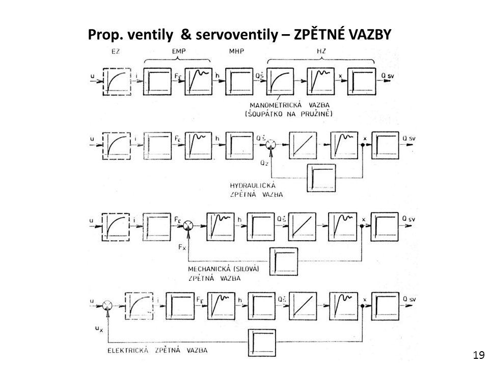 Prop. ventily & servoventily – ZPĚTNÉ VAZBY 19