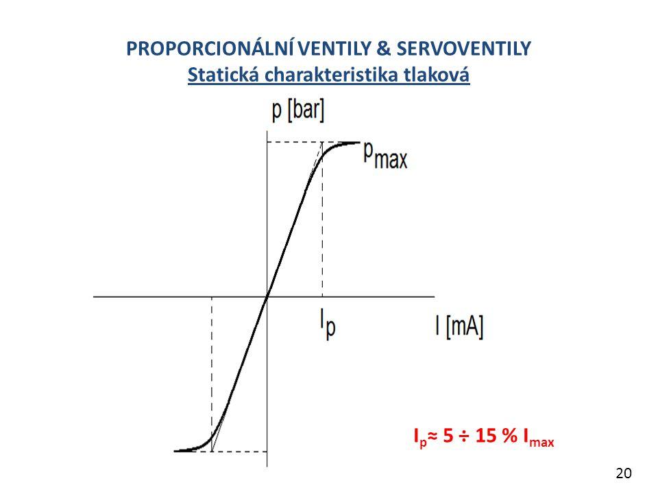 PROPORCIONÁLNÍ VENTILY & SERVOVENTILY Statická charakteristika tlaková I p ≈ 5 ÷ 15 % I max 20