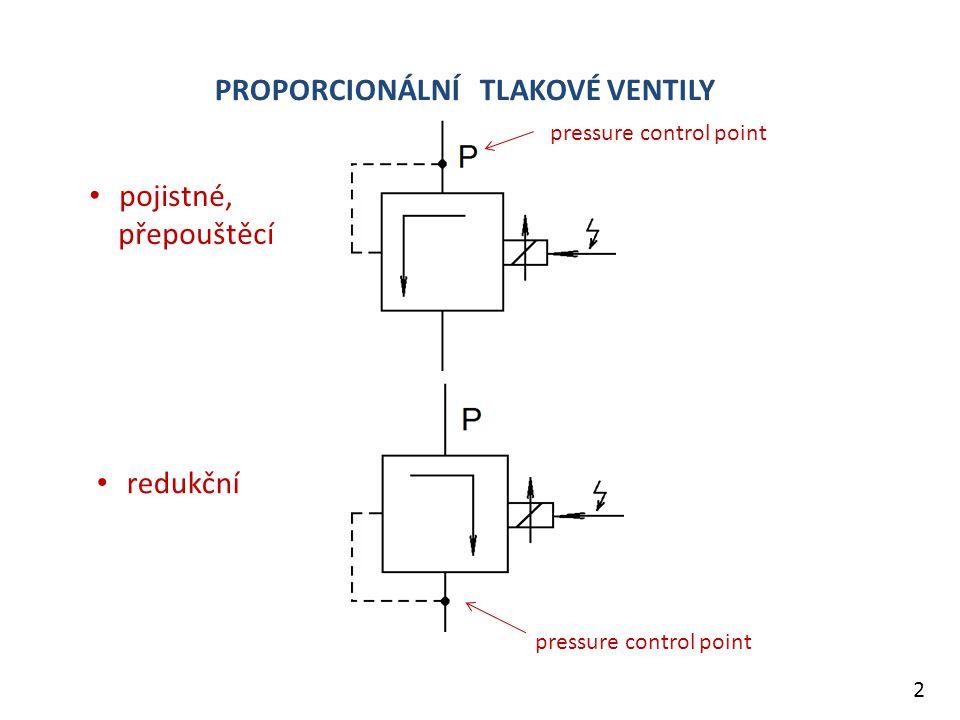 Dynamika posuzovaná frekvencí při poklesu amplitudy ve frekvenční charakteristice o – 3 dB = propustné pásmo (A= 5%)  Proporcionální ventily se solenoidy 20 Hz ….