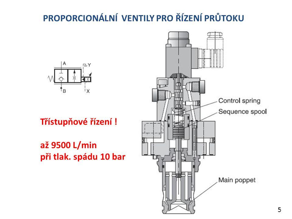 7 Obecné schéma proporcionálního ventilu PROPORCIONÁLNÍ VENTILY & SERVOVENTILY 4 – cestné proporcionální rozvaděče 6.