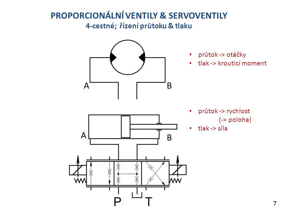 PROPORCIONÁLNÍ VENTILY & SERVOVENTILY 4-cestné; řízení průtoku & tlaku 7 A A B B průtok -> otáčky tlak -> krouticí moment průtok -> rychlost (-> poloha) tlak -> síla