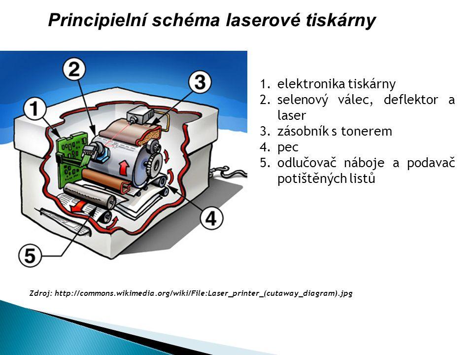 Principielní schéma laserové tiskárny 1.elektronika tiskárny 2.selenový válec, deflektor a laser 3.zásobník s tonerem 4.pec 5.odlučovač náboje a podavač potištěných listů Zdroj: http://commons.wikimedia.org/wiki/File:Laser_printer_(cutaway_diagram).jpg