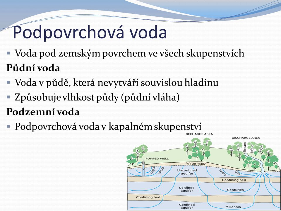 Podpovrchová voda  Voda pod zemským povrchem ve všech skupenstvích Půdní voda  Voda v půdě, která nevytváří souvislou hladinu  Způsobuje vlhkost půdy (půdní vláha) Podzemní voda  Podpovrchová voda v kapalném skupenství