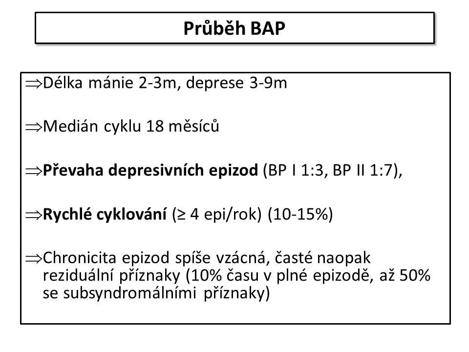 Průběh BAP  Délka mánie 2-3m, deprese 3-9m  Medián cyklu 18 měsíců  Převaha depresivních epizod (BP I 1:3, BP II 1:7),  Rychlé cyklování (≥ 4 epi/