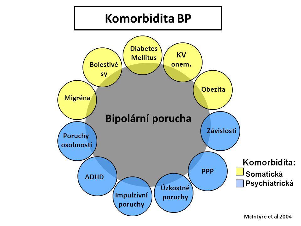 Komorbidita BP McIntyre et al 2004 Diabetes Mellitus Impulzivní poruchy ADHD Poruchy osobnosti Migréna Úzkostné poruchy Bipolární porucha PPP Závislos