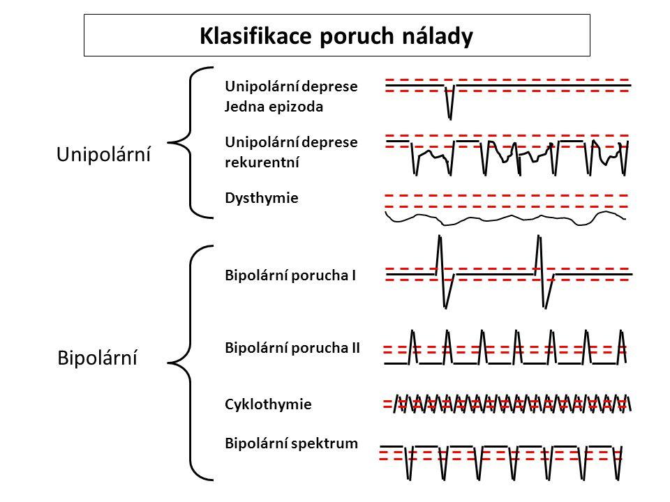 Klasifikace poruch nálady Bipolární porucha I Bipolární porucha II Cyklothymie Unipolární deprese Jedna epizoda Bipolární spektrum Dysthymie Unipolárn