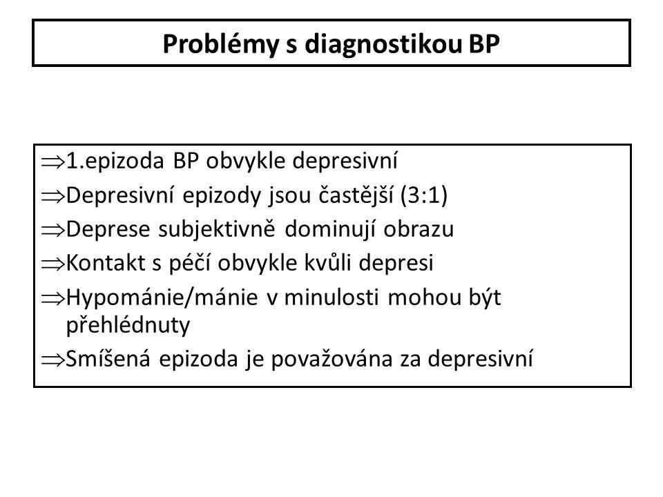Bipolární porucha II – DSM-IV kritéria A.Přítomnost (nebo anamnéza) jedné nebo více velkých depresivních epizod B.Přítomnost (nebo anamnéza) nejméně jedné hypomanické epizody C.Nikdy se nevyskytla manická nebo smíšená epizoda D.Poruchy nálady podle kritérií A a B nejsou součástí schizoafektivní poruchy a nenasedají na schizofrenii, ani další psychotické poruchy.