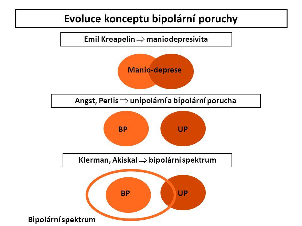 Evoluce konceptu bipolární poruchy Emil Kreapelin  maniodepresivita Angst, Perlis  unipolární a bipolární porucha Klerman, Akiskal  bipolární spekt