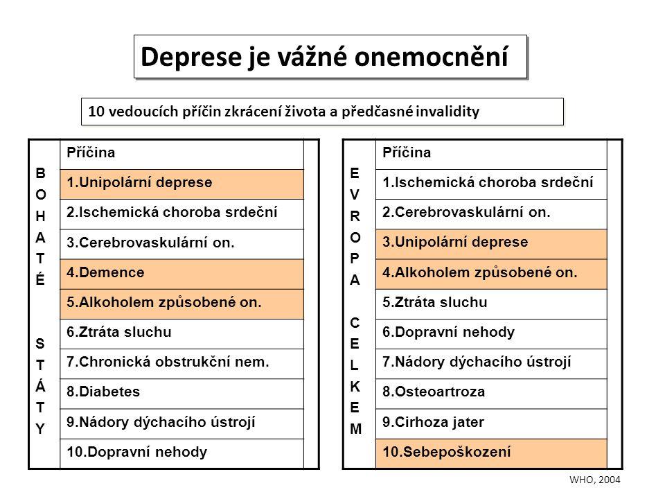 BOHATÉSTÁTYBOHATÉSTÁTY Příčina 1.Unipolární deprese 2.Ischemická choroba srdeční 3.Cerebrovaskulární on. 4.Demence 5.Alkoholem způsobené on. 6.Ztráta