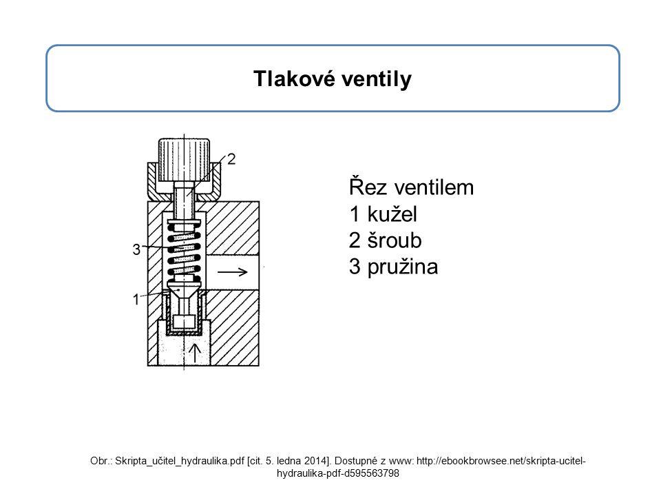 Řez ventilem 1 kužel 2 šroub 3 pružina Tlakové ventily Obr.: Skripta_učitel_hydraulika.pdf [cit.