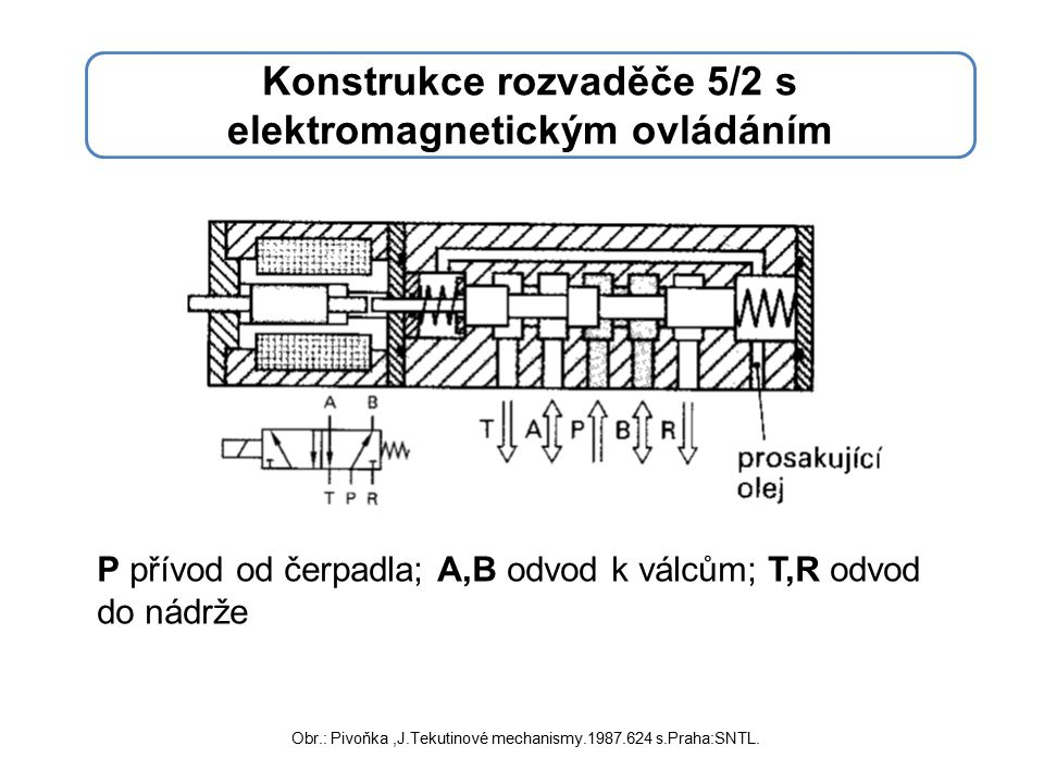 Konstrukce rozvaděče 5/2 s elektromagnetickým ovládáním P přívod od čerpadla; A,B odvod k válcům; T,R odvod do nádrže Obr.: Pivoňka,J.Tekutinové mechanismy.1987.624 s.Praha:SNTL.