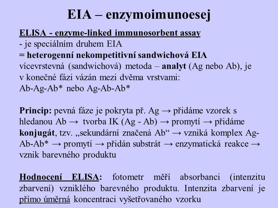 EIA – enzymoimunoesej ELISA - enzyme-linked immunosorbent assay - je speciálním druhem EIA = heterogenní nekompetitivní sandwichová EIA vícevrstevná (