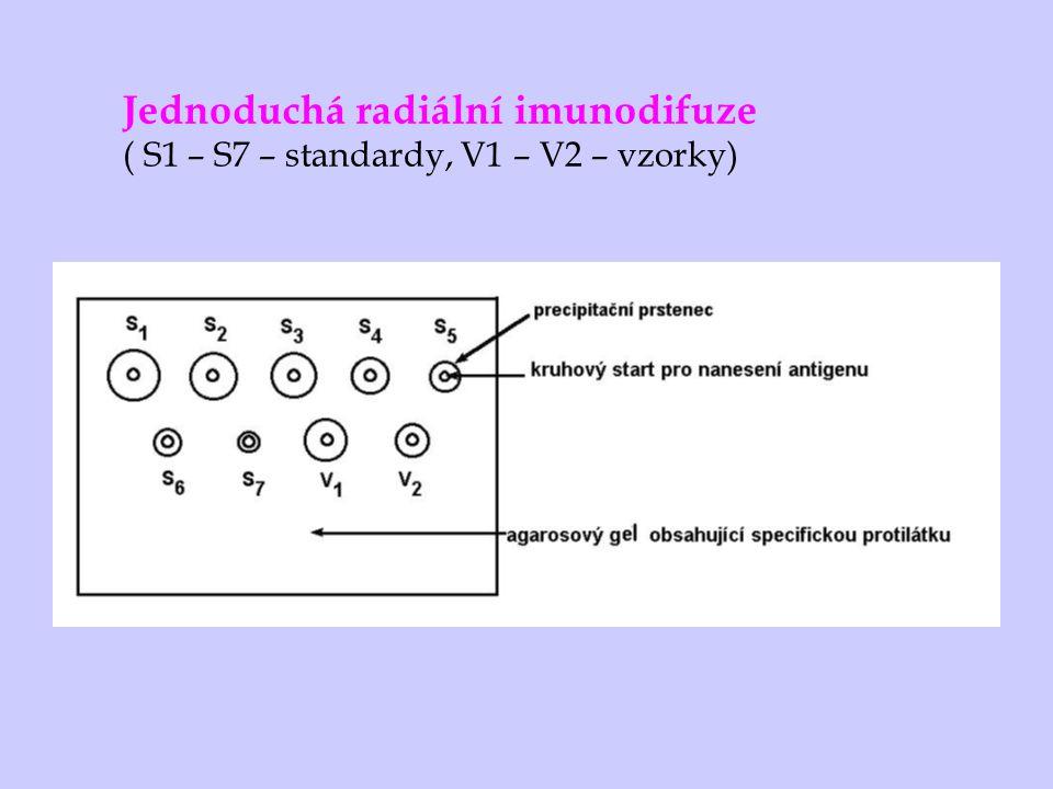 Dvojitá imunodifuze Ouchterlony pasivní dvojitá imunodifuze - difunduje Ag i Ab kvalitativní důkaz přítomnosti antigenu Identické antigeny neidentické antigeny částečně identické antigeny