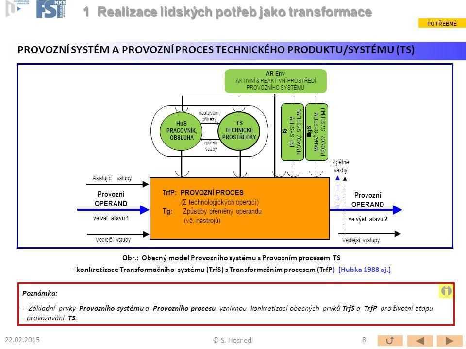 Obr.: Obecný model Provozního systému s Provozním procesem TS - konkretizace Transformačního systému (TrfS) s Transformačním procesem (TrfP) [Hubka 1988 aj.] Vedlejší výstupy Asistující vstupy Provozní OPERAND ve vst.