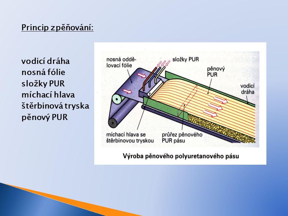 Princip zpěňování: vodicí dráha nosná fólie složky PUR míchací hlava štěrbinová tryska pěnový PUR