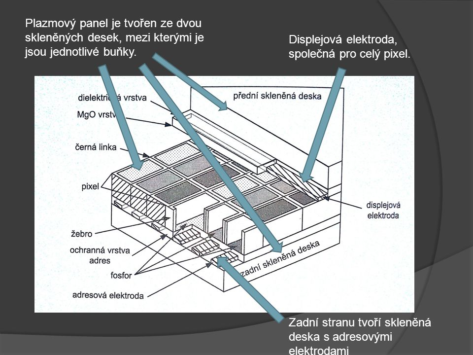 Plazmový panel je tvořen ze dvou skleněných desek, mezi kterými je jsou jednotlivé buňky. Zadní stranu tvoří skleněná deska s adresovými elektrodami D