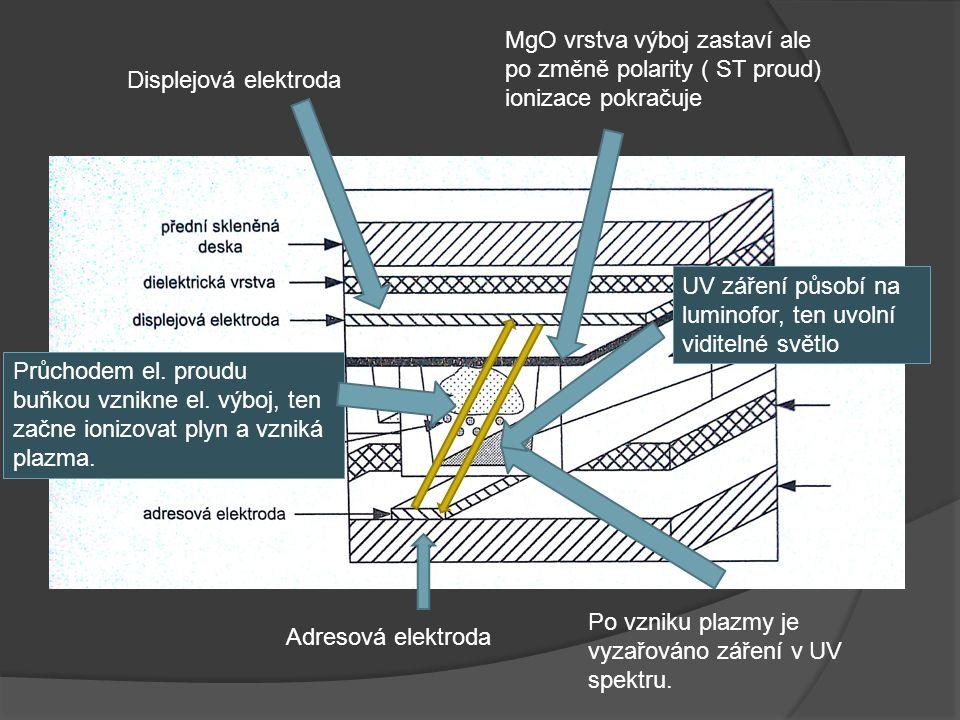 Displejová elektroda Adresová elektroda Průchodem el. proudu buňkou vznikne el. výboj, ten začne ionizovat plyn a vzniká plazma. MgO vrstva výboj zast