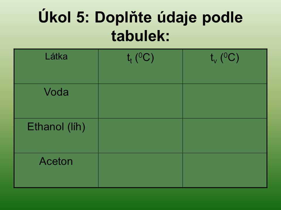 Úkol 5: Doplňte údaje podle tabulek: Látka t t ( 0 C)t v ( 0 C) Voda0,0100,0 Ethanol (líh)-114,278,3 Aceton-95,056,5