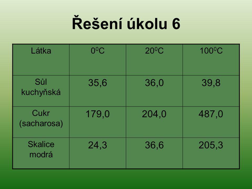 Řešení úkolu 6 Látka00C00C20 0 C100 0 C Sůl kuchyňská 35,636,039,8 Cukr (sacharosa) 179,0204,0487,0 Skalice modrá 24,336,6205,3