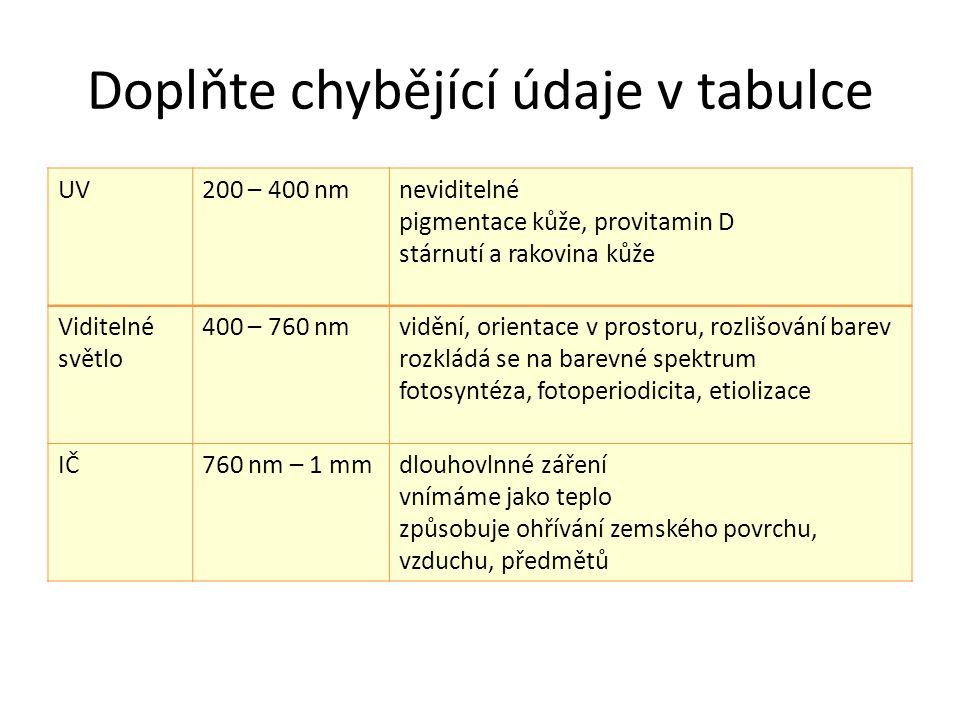 Doplňte chybějící údaje v tabulce UV200 – 400 nmneviditelné pigmentace kůže, provitamin D stárnutí a rakovina kůže Viditelné světlo 400 – 760 nmvidění, orientace v prostoru, rozlišování barev rozkládá se na barevné spektrum fotosyntéza, fotoperiodicita, etiolizace IČ760 nm – 1 mmdlouhovlnné záření vnímáme jako teplo způsobuje ohřívání zemského povrchu, vzduchu, předmětů
