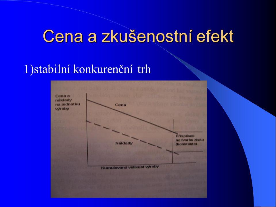 Zdroje zkušenostního efektu 1) efektivnost pracovní síly 2) pracovní specializace 3) nové výrobní postupy 4) lepší využití výrobního zařízení 5) změny