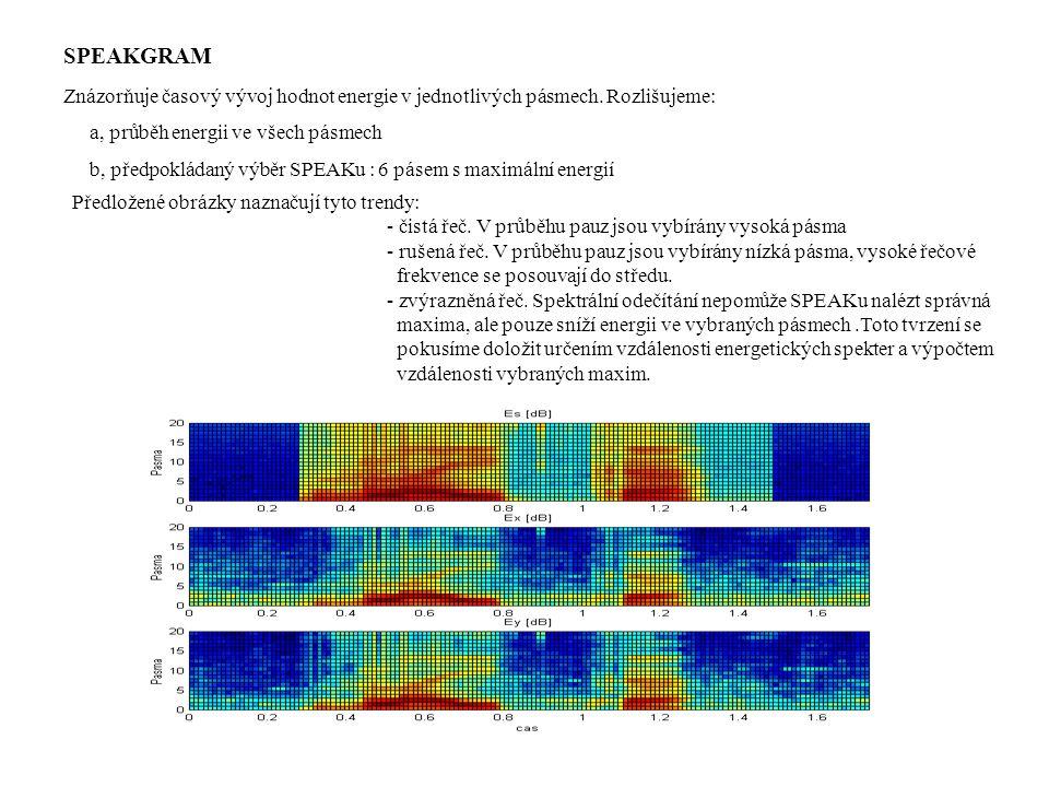 SPEAKGRAM Znázorňuje časový vývoj hodnot energie v jednotlivých pásmech.