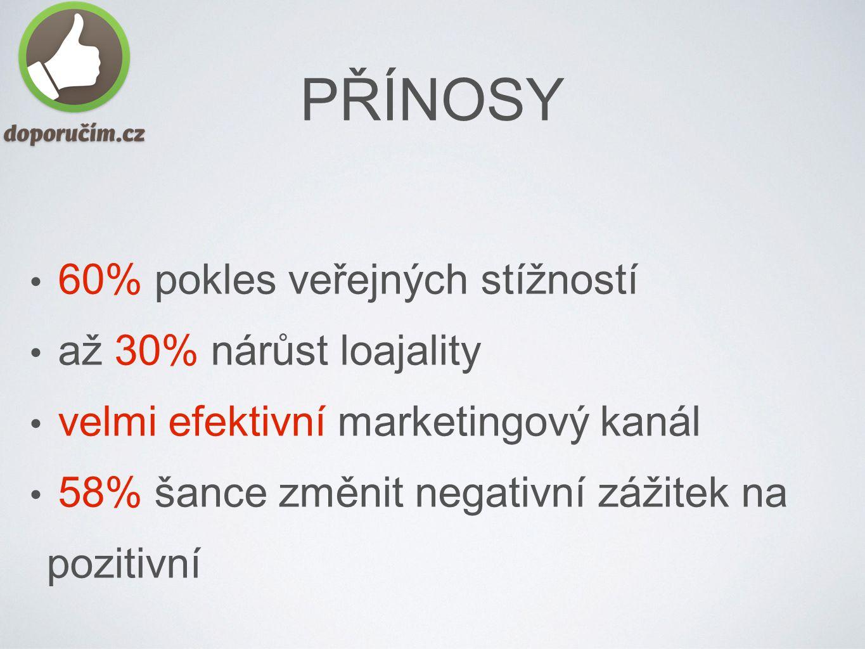 60% pokles veřejných stížností až 30% nárůst loajality velmi efektivní marketingový kanál 58% šance změnit negativní zážitek na pozitivní PŘÍNOSY