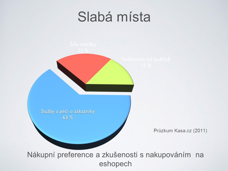 Nákupní preference a zkušenosti s nakupováním na eshopech Průzkum Kasa.cz (2011) Slabá místa