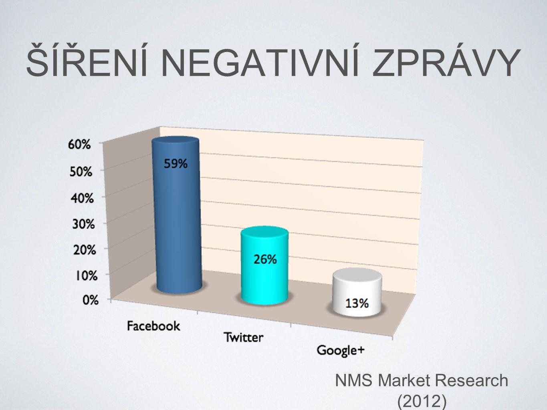 ŠÍŘENÍ NEGATIVNÍ ZPRÁVY NMS Market Research (2012)