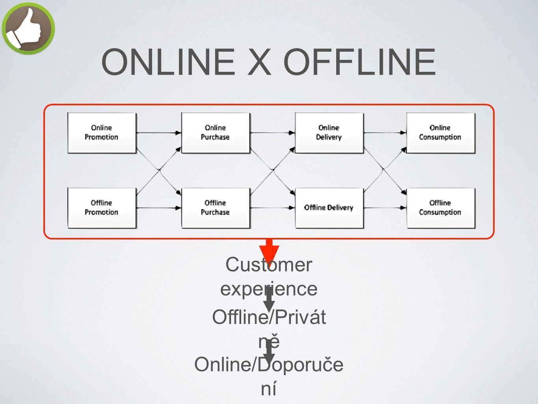 ONLINE X OFFLINE Customer experience Offline/Privát ně Online/Doporuče ní