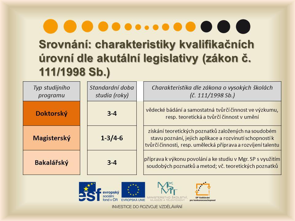 Srovnání: charakteristiky kvalifikačních úrovní dle akutální legislativy (zákon č. 111/1998 Sb.) Typ studijního programu Standardní doba studia (roky)