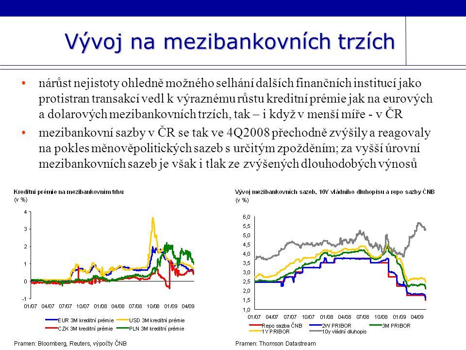 Vývoj na mezibankovních trzích nárůst nejistoty ohledně možného selhání dalších finančních institucí jako protistran transakcí vedl k výraznému růstu kreditní prémie jak na eurových a dolarových mezibankovních trzích, tak – i když v menší míře - v ČR mezibankovní sazby v ČR se tak ve 4Q2008 přechodně zvýšily a reagovaly na pokles měnověpolitických sazeb s určitým zpožděním; za vyšší úrovní mezibankovních sazeb je však i tlak ze zvýšených dlouhodobých výnosů