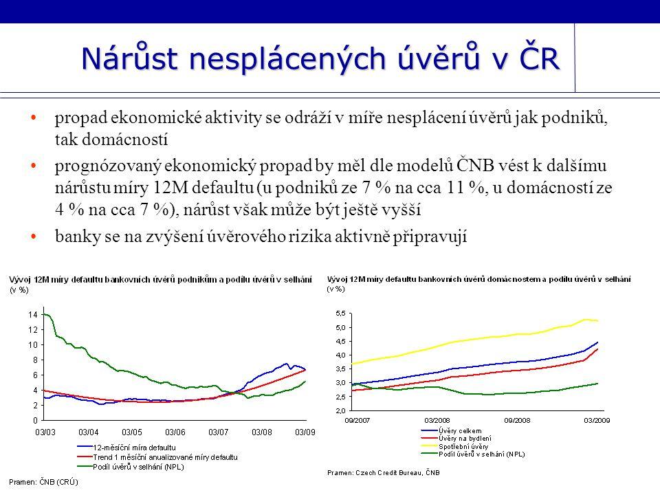 Nárůst nesplácených úvěrů v ČR propad ekonomické aktivity se odráží v míře nesplácení úvěrů jak podniků, tak domácností prognózovaný ekonomický propad by měl dle modelů ČNB vést k dalšímu nárůstu míry 12M defaultu (u podniků ze 7 % na cca 11 %, u domácností ze 4 % na cca 7 %), nárůst však může být ještě vyšší banky se na zvýšení úvěrového rizika aktivně připravují
