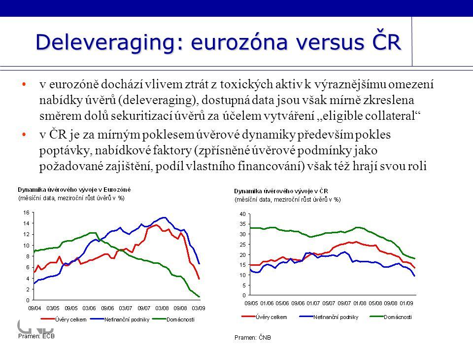 """Deleveraging: eurozóna versus ČR v eurozóně dochází vlivem ztrát z toxických aktiv k výraznějšímu omezení nabídky úvěrů (deleveraging), dostupná data jsou však mírně zkreslena směrem dolů sekuritizací úvěrů za účelem vytváření """"eligible collateral v ČR je za mírným poklesem úvěrové dynamiky především pokles poptávky, nabídkové faktory (zpřísněné úvěrové podmínky jako požadované zajištění, podíl vlastního financování) však též hrají svou roli"""
