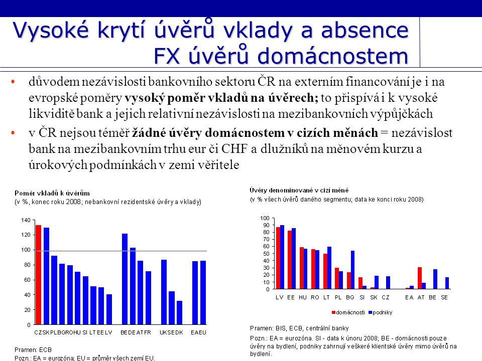Vysoké krytí úvěrů vklady a absence FX úvěrů domácnostem důvodem nezávislosti bankovního sektoru ČR na externím financování je i na evropské poměry vysoký poměr vkladů na úvěrech; to přispívá i k vysoké likviditě bank a jejich relativní nezávislosti na mezibankovních výpůjčkách v ČR nejsou téměř žádné úvěry domácnostem v cizích měnách = nezávislost bank na mezibankovním trhu eur či CHF a dlužníků na měnovém kurzu a úrokových podmínkách v zemi věřitele