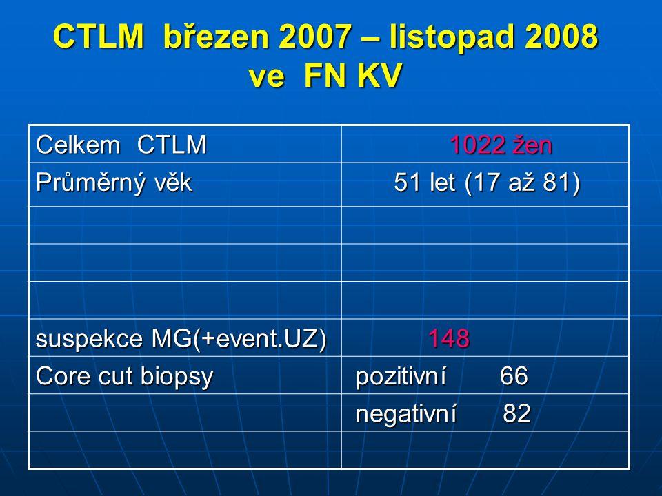 CTLM březen 2007 – listopad 2008 ve FN KV Celkem CTLM 1022 žen 1022 žen Průměrný věk 51 let (17 až 81) 51 let (17 až 81) suspekce MG(+event.UZ) 148 14
