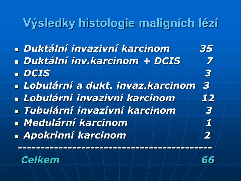 Výsledky histologie maligních lézí Duktální invazivní karcinom 35 Duktální invazivní karcinom 35 Duktální inv.karcinom + DCIS 7 Duktální inv.karcinom