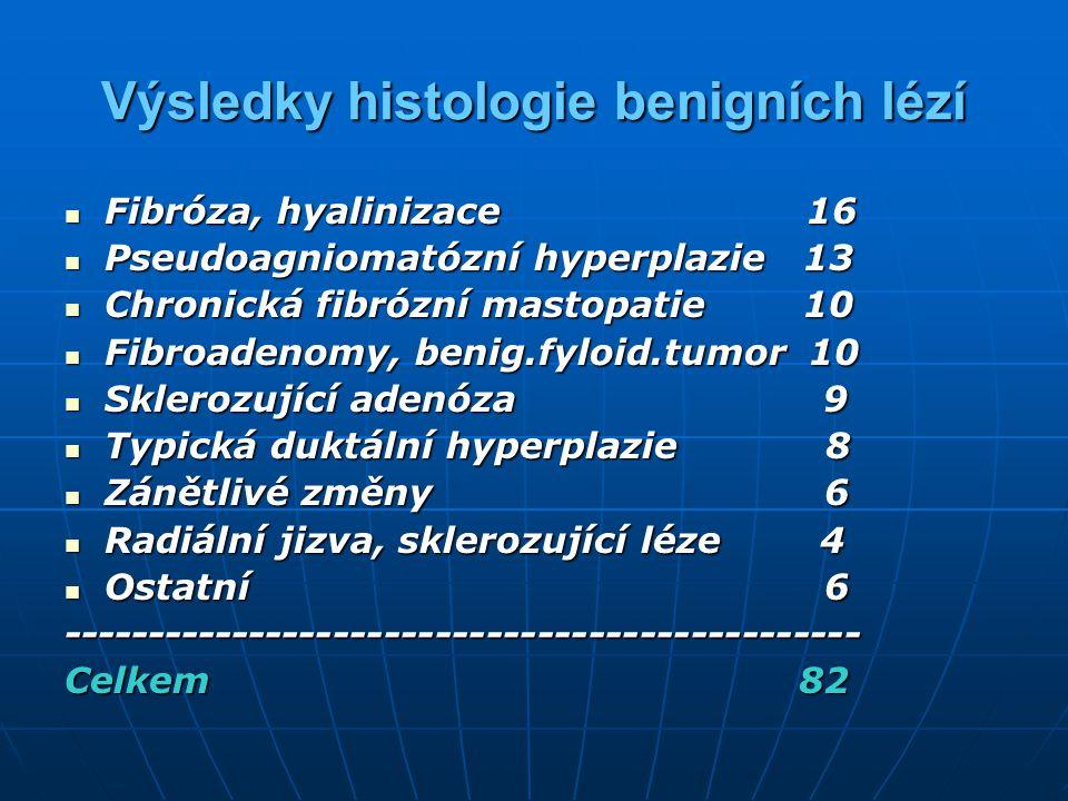 Výsledky histologie benigních lézí Fibróza, hyalinizace 16 Fibróza, hyalinizace 16 Pseudoagniomatózní hyperplazie 13 Pseudoagniomatózní hyperplazie 13