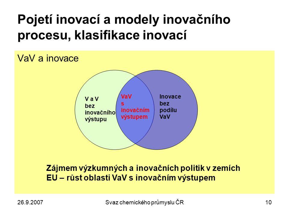 26.9.2007Svaz chemického průmyslu ČR10 Pojetí inovací a modely inovačního procesu, klasifikace inovací VaV a inovace V a V bez inovačního výstupu Inov