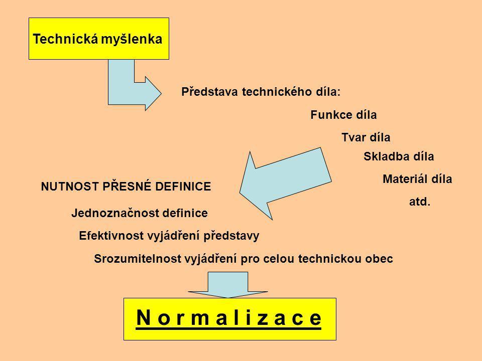 Df: Usměrnění a ustálení vztahů v opakujících se společenských činnostech – tím pádem i technických činnostech úroveňorgánoblast normalizace Označení normy SvětISOObecněISO EvropaCENObecněEN CENELECelektrotechnikaIEC ETSIkomunikaceETS Česká republika UNMZ --- ČSNI obecněČSN Struktura normalizačních institucí: UNMZ – Úřad pro normalizaci, měření a zkušebnictví ČSNI – Český normalizační institut Doporučuji: http://domino.csni.cz/