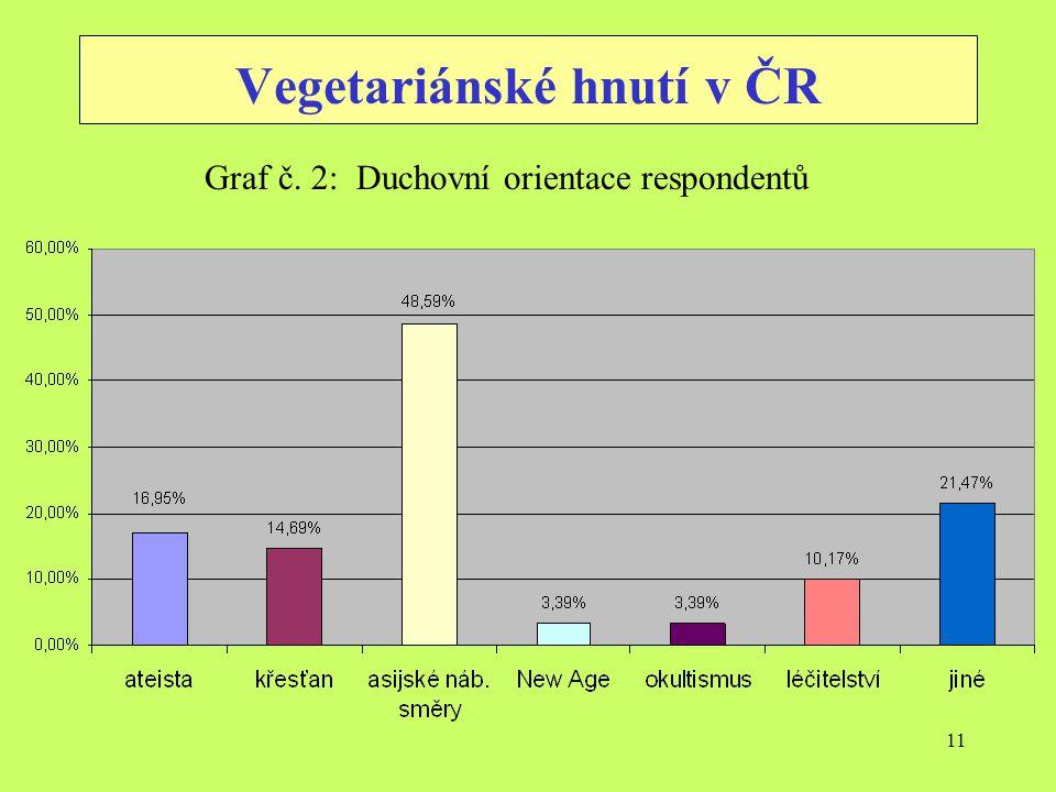 11 Vegetariánské hnutí v ČR Graf č. 2: Duchovní orientace respondentů