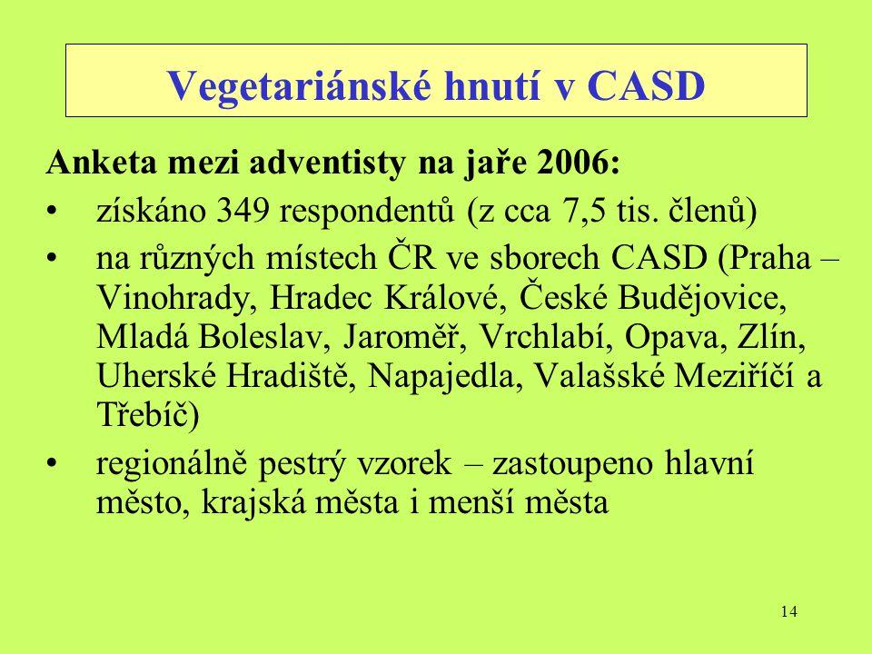 14 Vegetariánské hnutí v CASD Anketa mezi adventisty na jaře 2006: získáno 349 respondentů (z cca 7,5 tis. členů) na různých místech ČR ve sborech CAS