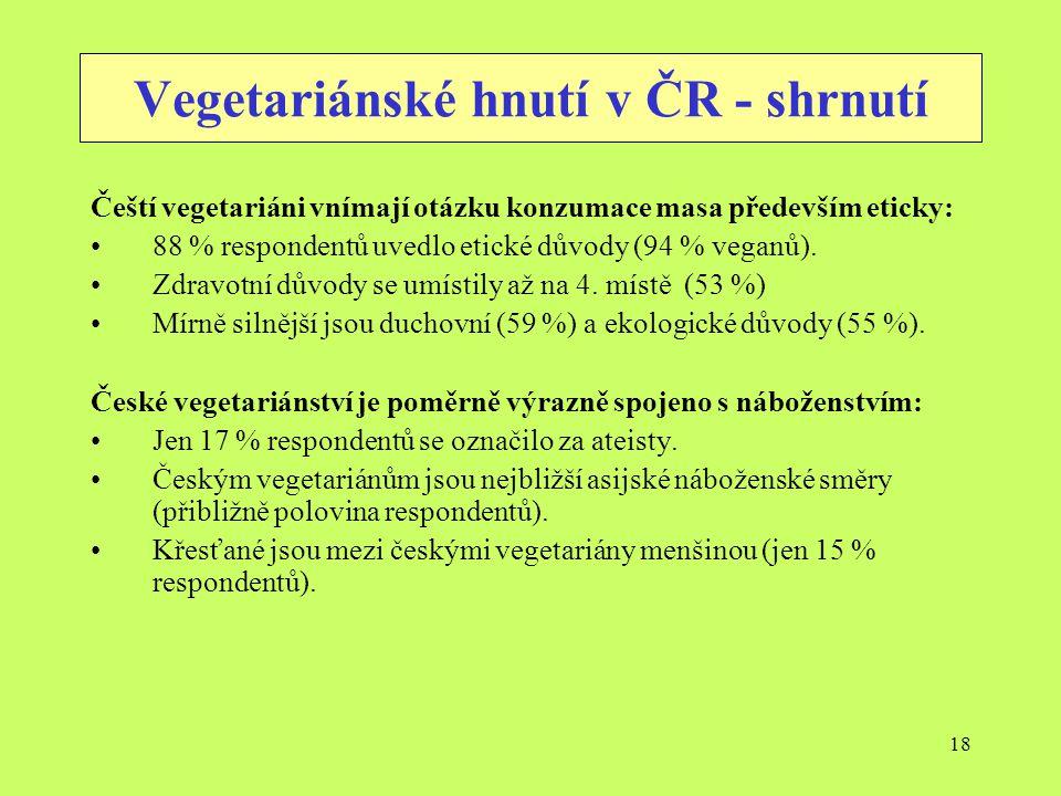 18 Vegetariánské hnutí v ČR - shrnutí Čeští vegetariáni vnímají otázku konzumace masa především eticky: 88 % respondentů uvedlo etické důvody (94 % ve