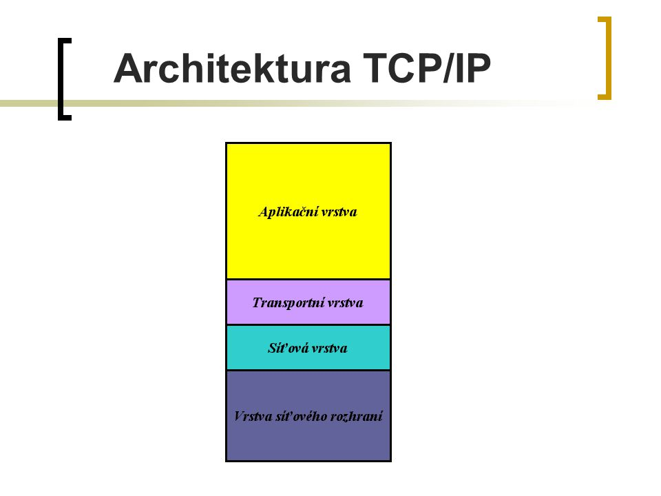 Architektura TCP/IP