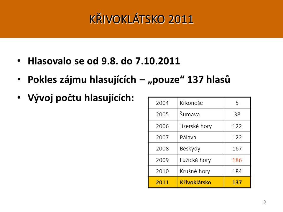 23 KŘIVOKLÁTSKO 2011 4295 3973 8. 7. 4522 6. 4528 5. 4975 4. 5083 3. 5103 2. 5114 1.