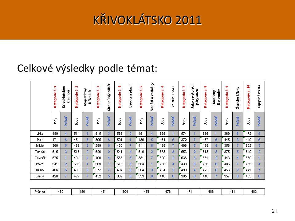 21 Celkové výsledky podle témat: KŘIVOKLÁTSKO 2011
