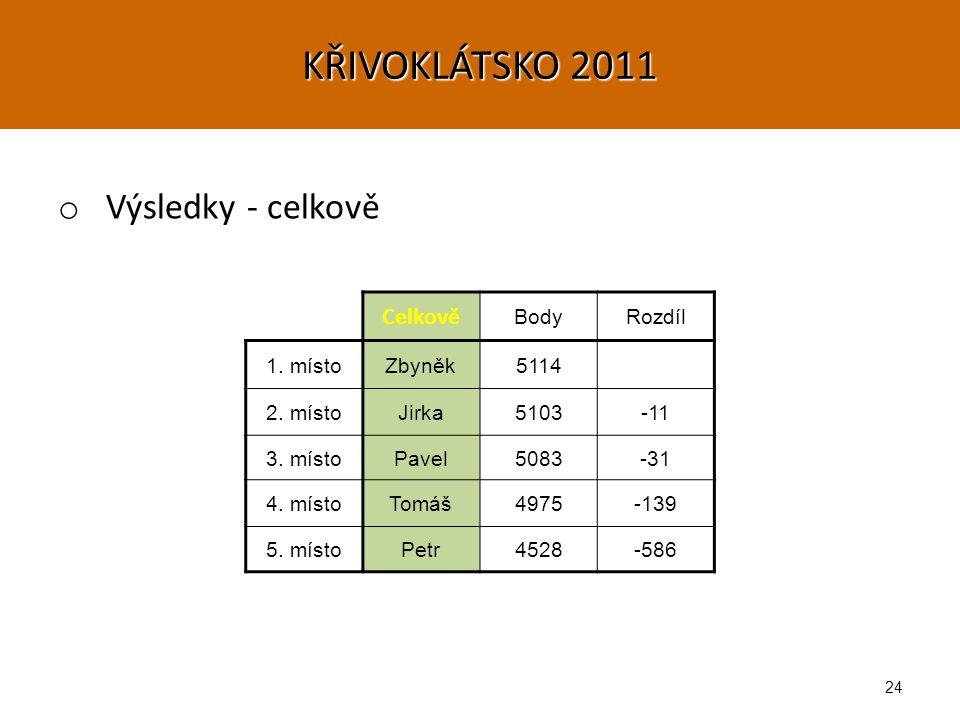 24 KŘIVOKLÁTSKO 2011 o Výsledky - celkově Celkově BodyRozdíl 1.