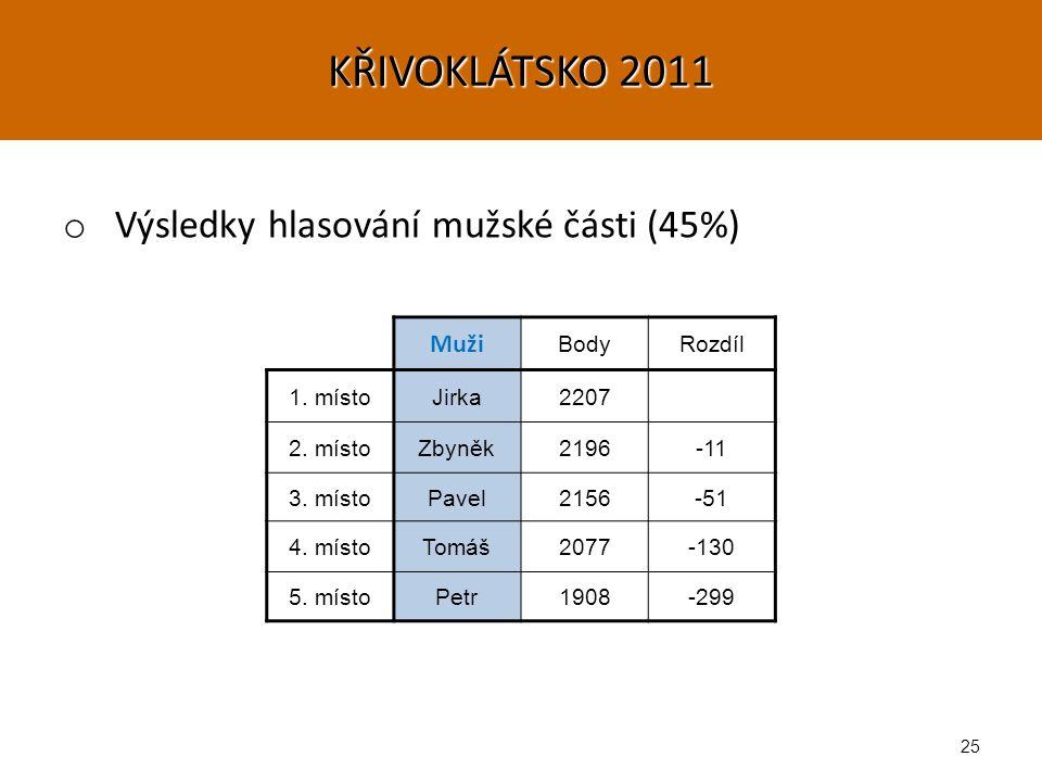 25 KŘIVOKLÁTSKO 2011 o Výsledky hlasování mužské části (45%) Muži BodyRozdíl 1.