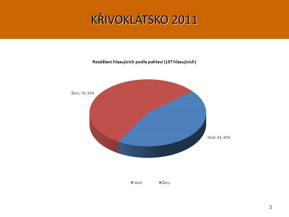 3 KŘIVOKLÁTSKO 2011
